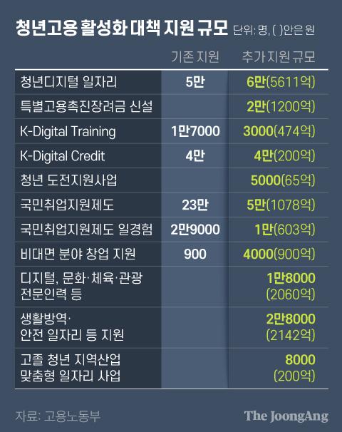 청년고용 활성화 대책 지원 규모. 그래픽=김현서 kim.hyeonseo12@joongang.co.kr