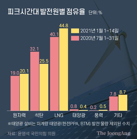 피크시간대 발전원별 점유율. 그래픽=신재민 기자 shin.jaemin@joongang.co.kr