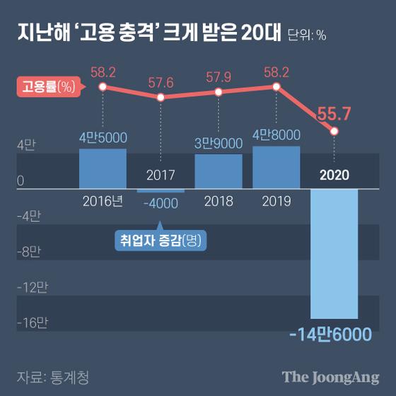 지난해 '고용 충격' 크게 받은 20대. 그래픽=김현서 kim.hyeonseo12@joongang.co.kr