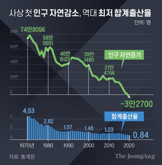 사상 첫 인구 자연감소, 역대 최저 합계출산율. 그래픽=김경진 기자 capkim@joongang.co.kr