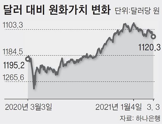 달러 대비 원화가치 변화
