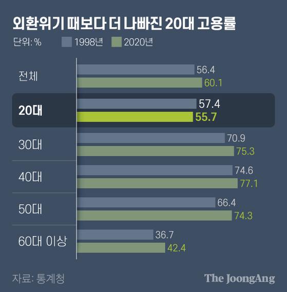 외환위기 때보다 더 나빠진 20대 고용률. 그래픽=김현서 kim.hyeonseo12@joongang.co.kr
