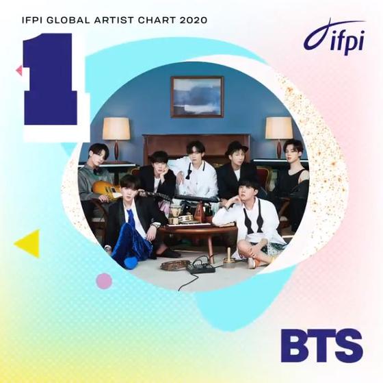 4일(현지시간) 국제음반산업협회(IFPI)가 발표한 2020 글로벌 아티스트 차트에서 1위에 오른 방탄소년단. [사진 IFPI]