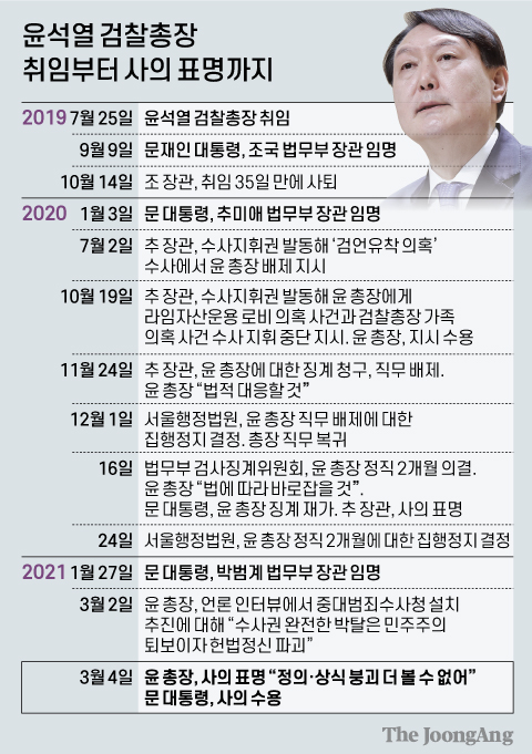 윤석열 검찰총장 취임부터 사의 표명까지. 그래픽=신재민 기자 shin.jaemin@joongang.co.kr