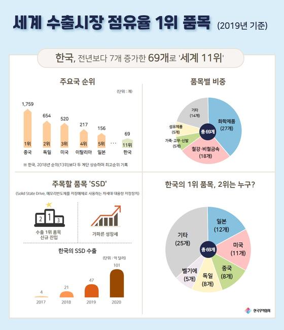 세계 수출시장 점유율 1위 품목. [사진 무역협회]