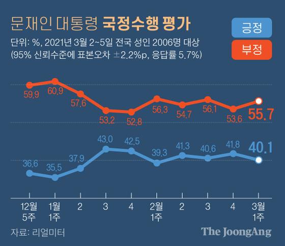 문대통령국정수행평가(3월1주). 그래픽=김경진 기자 capkim@joongang.co.kr