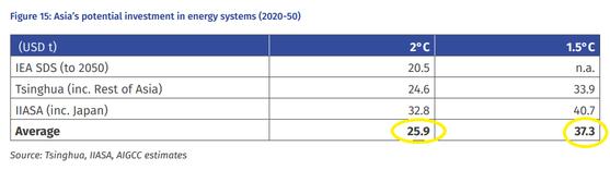 자료 AIGCC 'Asia's net zero energy investment potential' 보고서.