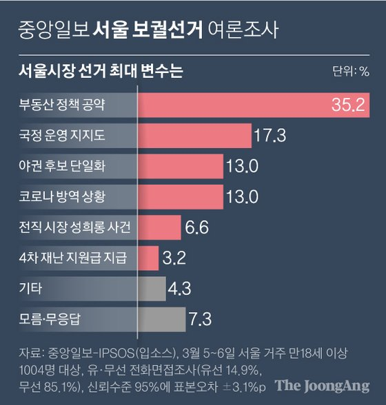 서울시장 선거 최대 변수는. 그래픽=신재민 기자 shin.jaemin@joongang.co.kr