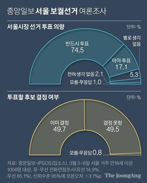 서울시장 선거 투표 의향. 그래픽=신재민 기자 shin.jaemin@joongang.co.kr