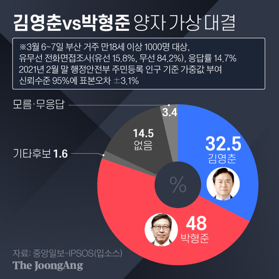 부산시장 지지율 박형준 48% 김영춘 33%