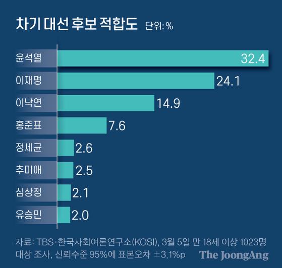 총장 던진 윤석열 단숨에 32%, 이재명 24% 이낙연 15%