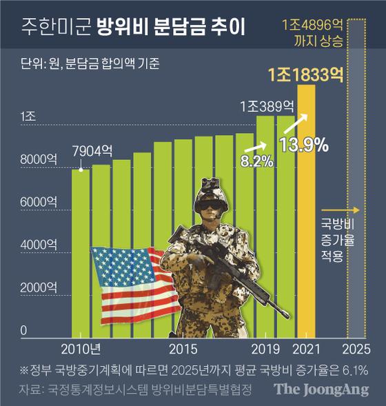 주한미군 방위비 분담금 추이. 그래픽=신재민 기자 shin.jaemin@joongang.co.kr