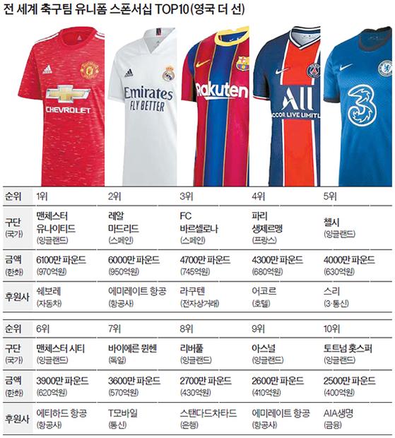전 세계 축구팀 유니폼 스폰서십 TOP10