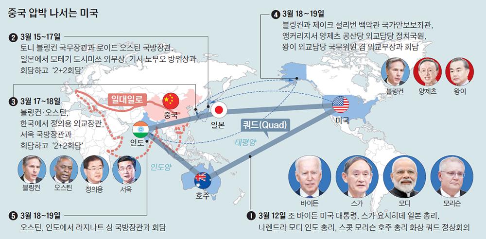 쿼드 → 한일 방문 → 미중 고위급 회담… 바이든 정부, 중국과의 외교 전쟁 중계