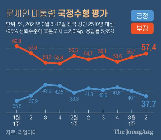 LH 투기 적 의혹… 문학적 지지율은 5 주 만에 40 % 나 무너졌다. [리얼미터]