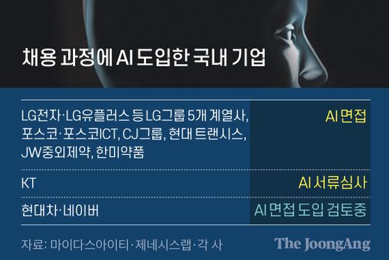 채용 과정에 AI 도입한 국내 기업. 그래픽=신재민 기자 shin.jaemin@joongang.co.kr