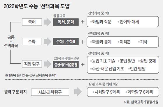 2022학년도 수능 '선택과목 도입'