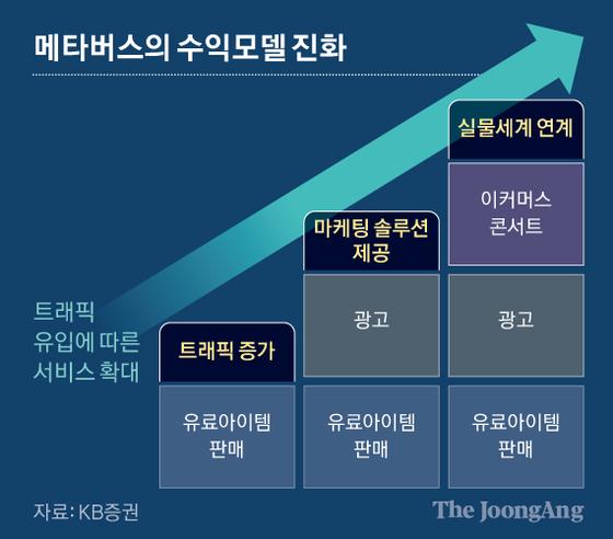 메타버스의 수익모델 진화. 그래픽=신재민 기자 shin.jaemin@joongang.co.kr