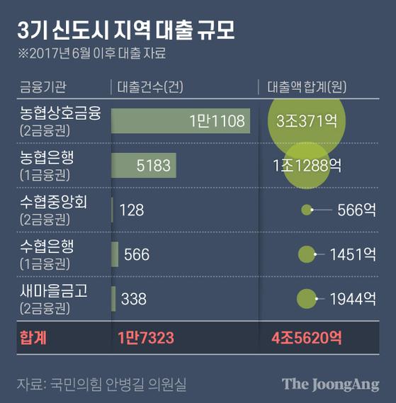 3기 신도시 지역 대출 규모. 그래픽=김현서 kim.hyeonseo12@joongang.co.kr