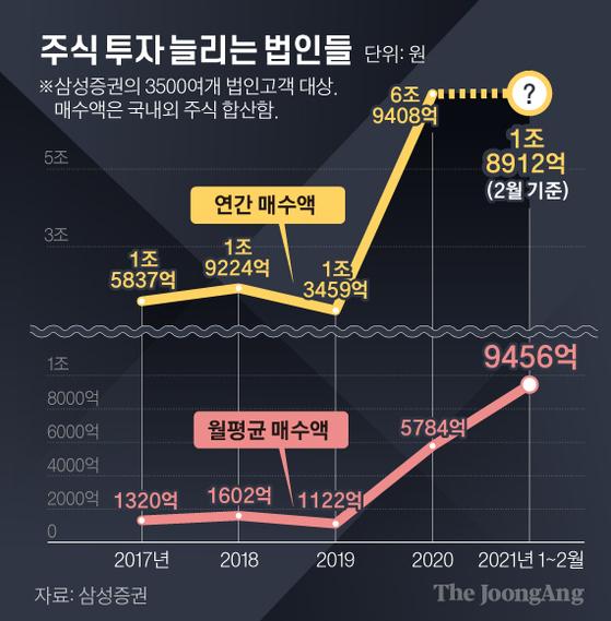 주식 투자 늘리는 법인들. 그래픽=김경진 기자 capkim@joongang.co.kr