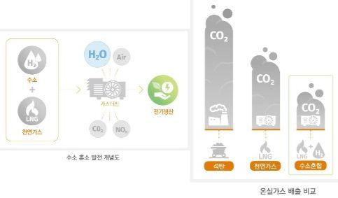 수소 혼소 발전은 가스터빈에서 수소와 천연가스(LNG)를 함께 태워 전기를 만드는 방식이다. 기존 LNG 발전에 비해 이산화탄소 발생을 30% 이상 줄일 수 있다. [사진 한화종합화학]