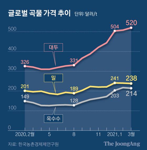 글로벌 곡물 가격 추이. 그래픽=신재민 기자 shin.jaemin@joongang.co.kr