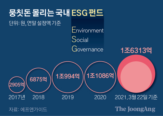 뭉칫돈 몰리는 국내 ESG 펀드. 그래픽=신재민 기자 shin.jaemin@joongang.co.kr