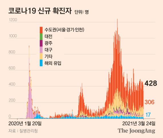 24일 0시 기준 코로나19 신규 확진자는 전날 428명 늘어 누적 9만9846명이었다. 김은교 기자