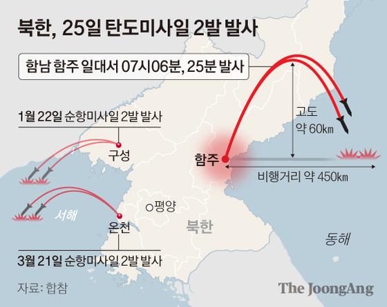 북한, 25일 탄도미사일 2발 발사. 그래픽=신재민 기자 shin.jaemin@joongang.co.kr