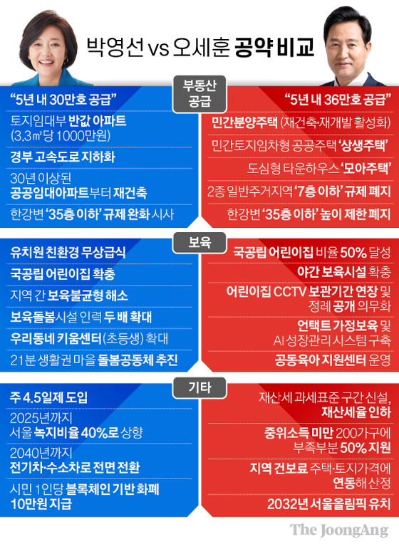 박영선vs오세훈 공약 비교. 그래픽=김경진 기자 capkim@joongang.co.kr