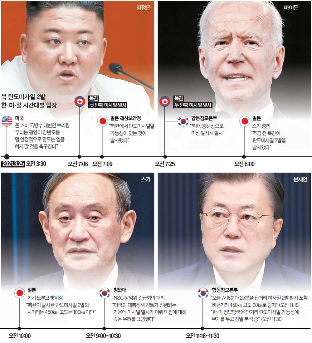 북 탄도미사일 2발 한·미·일 시간대별 입장