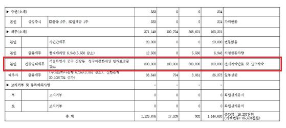 """野 """"내로남불 결정판""""…아파트 임대료 9% 미리 올린 박주민 - 중앙 ..."""