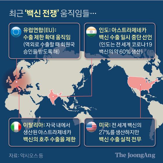 최근 '백신 전쟁' 움직임들. 그래픽=신재민 기자 shin.jaemin@joongang.co.kr