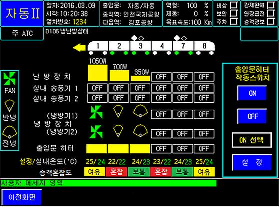 [이미지] 운전실(기관실) '차호별 승객혼잡도 및 설정온도값' 현시 화면