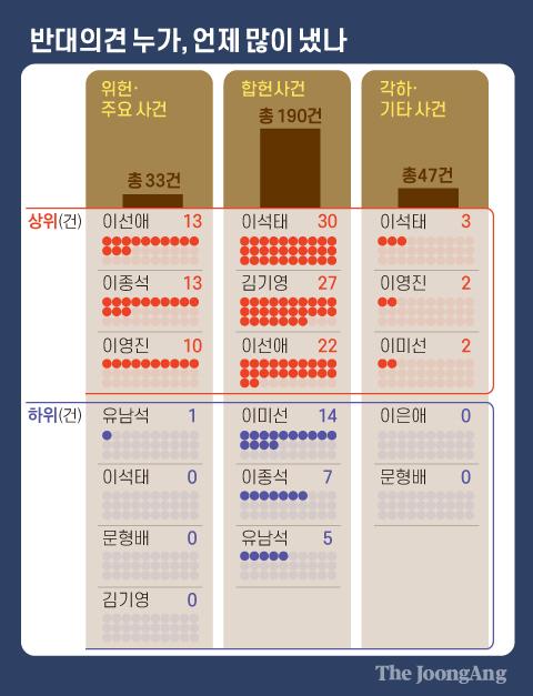 반대의견 누가, 언제 많이 냈나. 그래픽=김영옥 기자 yesok@joongang.co.kr