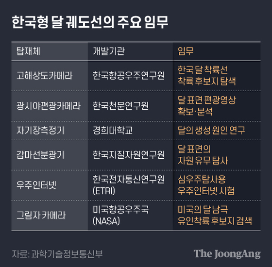 The main mission of the Korean lunar orbit.  Graphic reporter Hyun-seo Kim