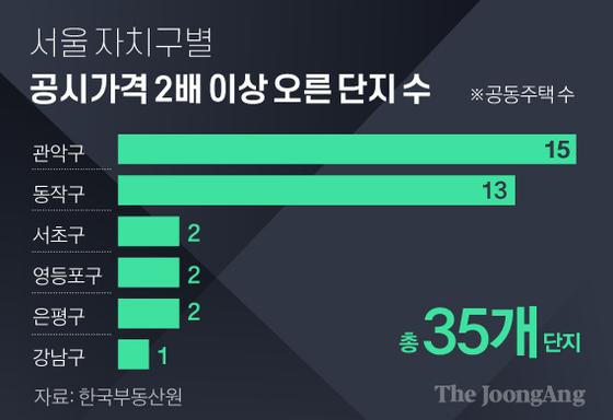 [단독]불광동 소열 2 억호 → 12 억호 … 공시 충격
