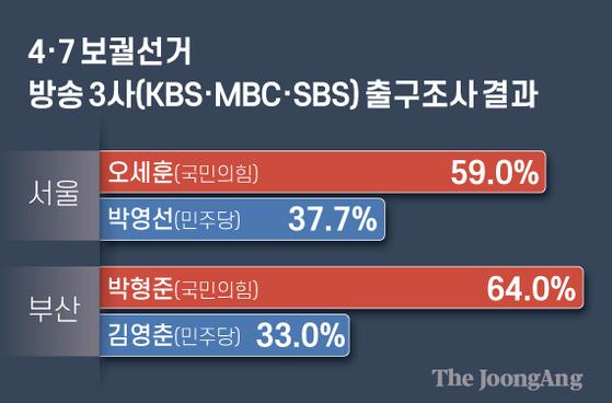 방송 3사(KBS·MBC·SBS) 출구조사 결과