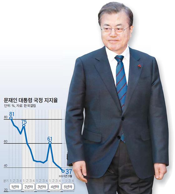문재인 대통령 국정 지지율