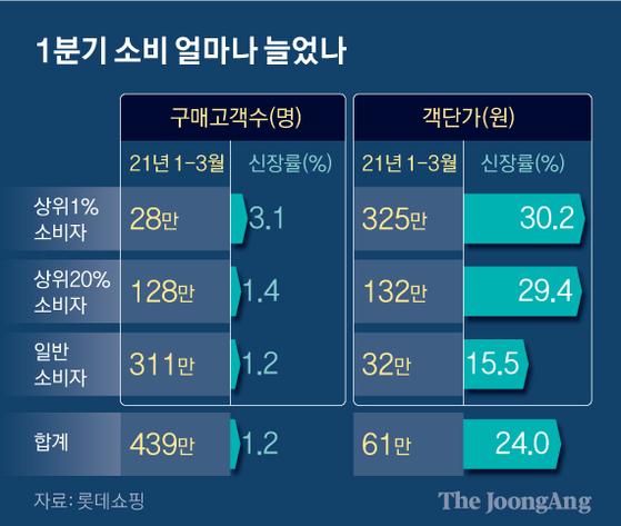 1분기 소비 얼마나 늘었나. 그래픽=신재민 기자 shin.jaemin@joongang.co.kr