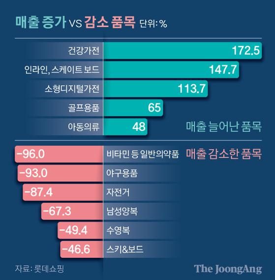 매출 증가 vs 감소 품목. 그래픽=신재민 기자 shin.jaemin@joongang.co.kr