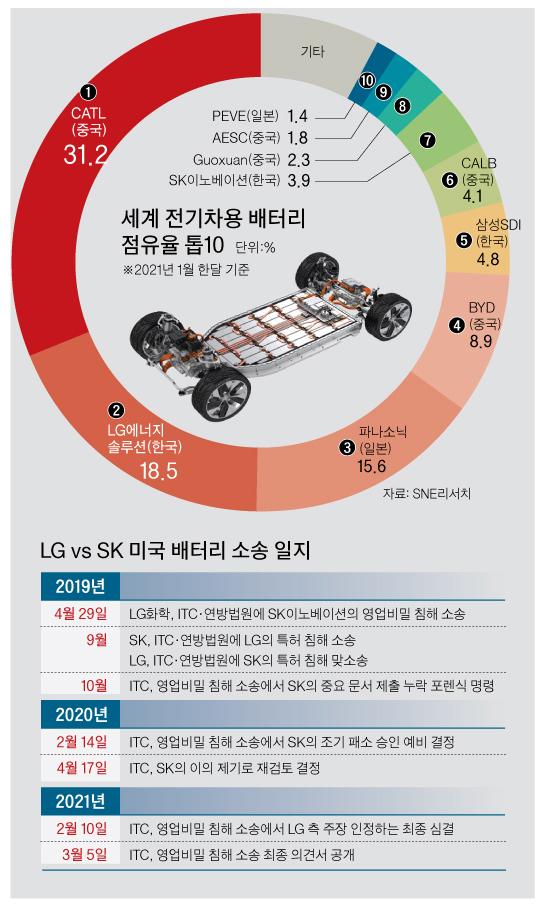세계 전기차용 배터리 점유율 톱10, LG vs SK 미국 배터리 소송 일지 그래픽 이미지. [자료제공=SNE리서치]