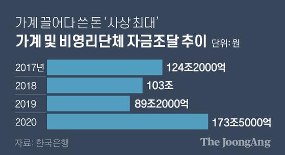 가계 및 비영리단체 자금조달 추이. 그래픽=김영옥 기자 yesok@joongang.co.kr