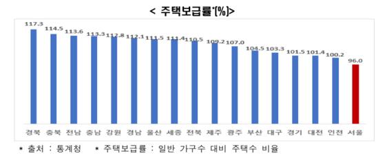 전국 광역자치단체 주택보급률 비교. 서울시는 유일하게 100% 밑이다. 자료 한경연