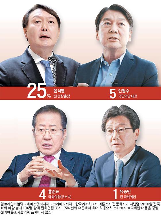 야권 대선주자들