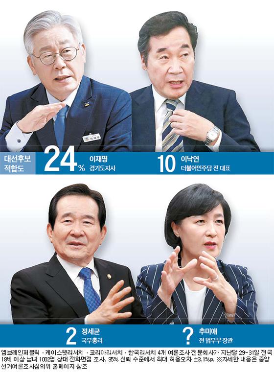 여권 대선주자들