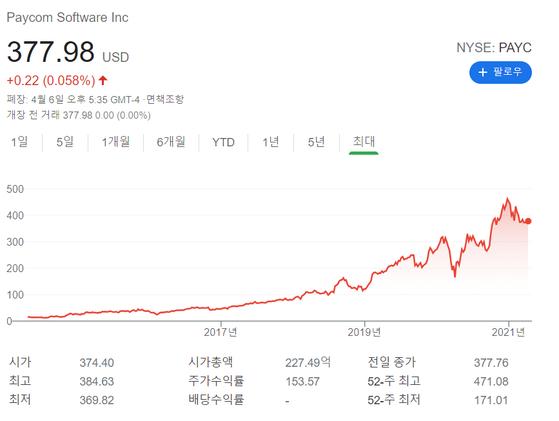 페이컴 소프트웨어의 기업공개(IPO) 이후 주가 추이. [구글]