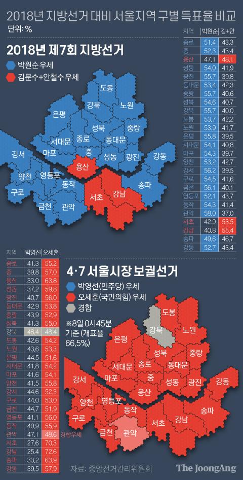 2018년 지방선거 대비 서울지역 구별 득표율 비교. 그래픽=김영옥 기자 yesok@joongang.co.kr