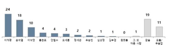 대선후보적합도 여론조사 결과. (단위: %) 인터넷 캡처