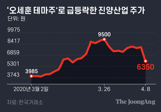 '오세훈 테마주'로 급등락한 진양산업 주가. 그래픽=김은교 kim.eungyo@joongang.co.kr